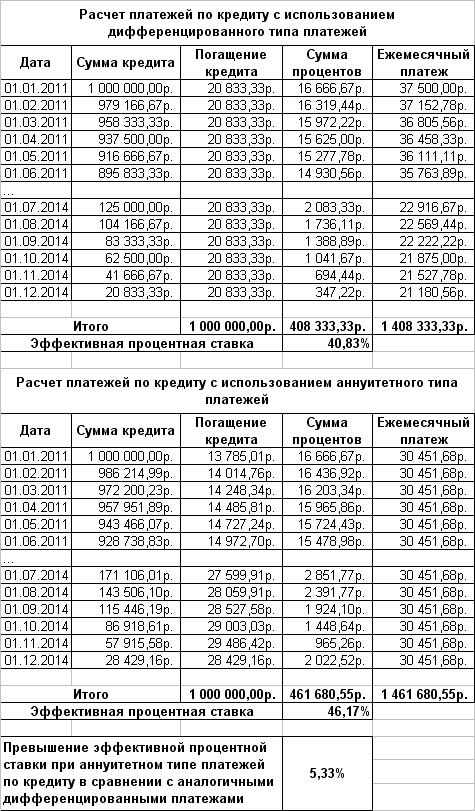 rschet_procentov_aanuitetnogo_platega